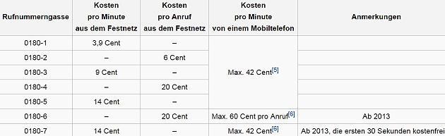 0180nummer-kosten