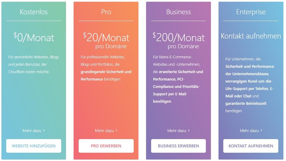 Cloudflare E-Mail-Schutz | Cloudflare: Activate
