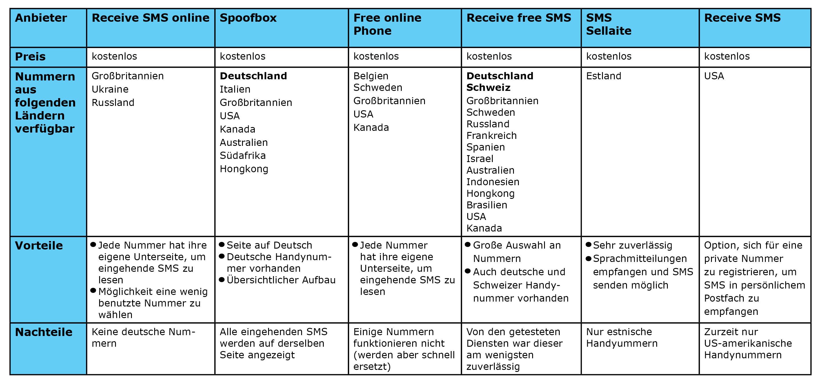 SMS online empfangen Tabelle