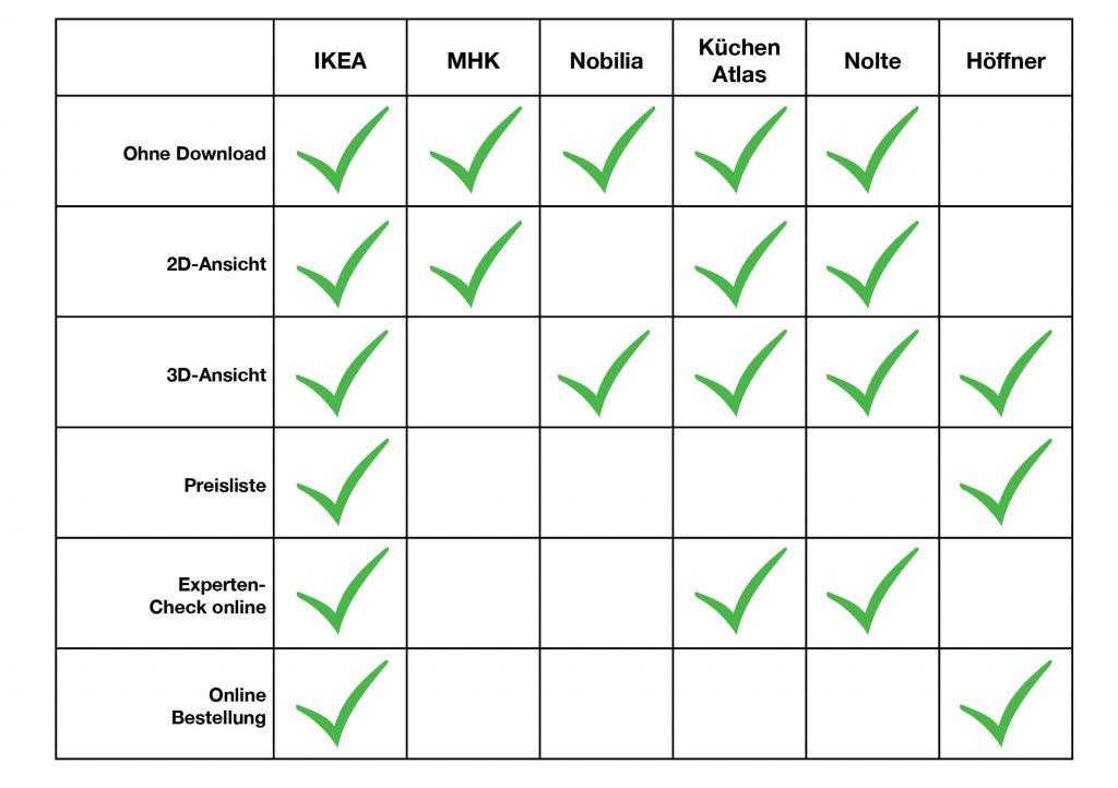 Küchenplaner Vergleich