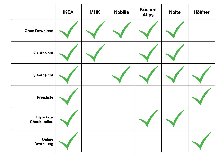 ▷ Der Ikea Küchenplaner im Test | Was er wirklich kann ...