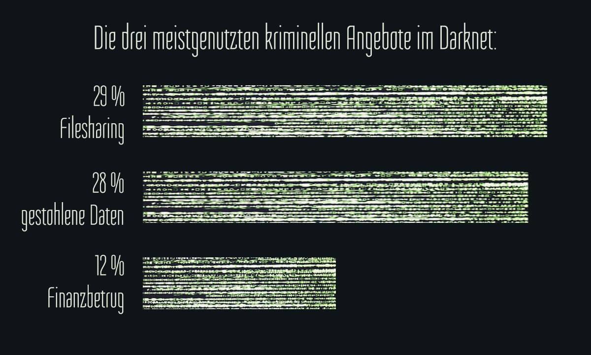 Meistgenutzte Angebote Darknet